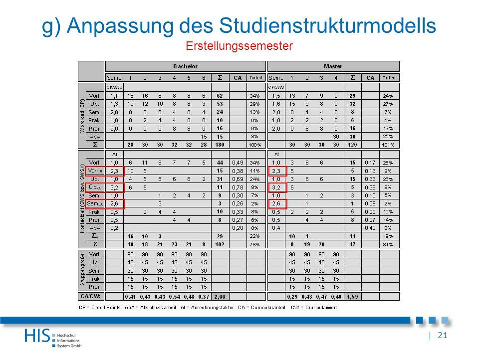 | 21 g) Anpassung des Studienstrukturmodells Erstellungssemester