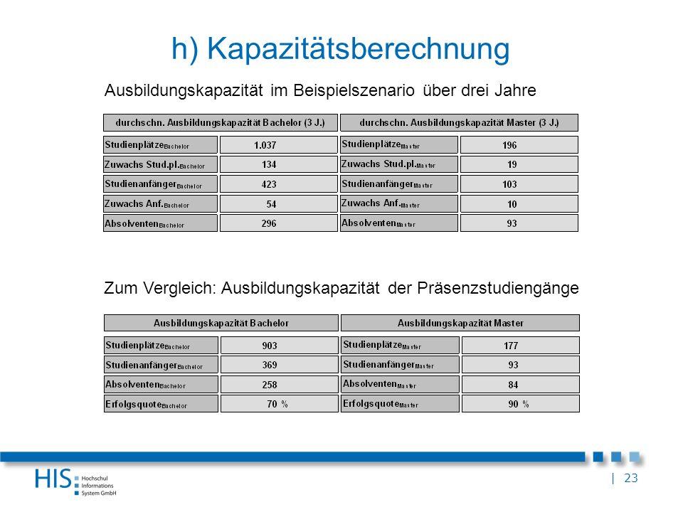 | 23 h) Kapazitätsberechnung Ausbildungskapazität im Beispielszenario über drei Jahre Zum Vergleich: Ausbildungskapazität der Präsenzstudiengänge