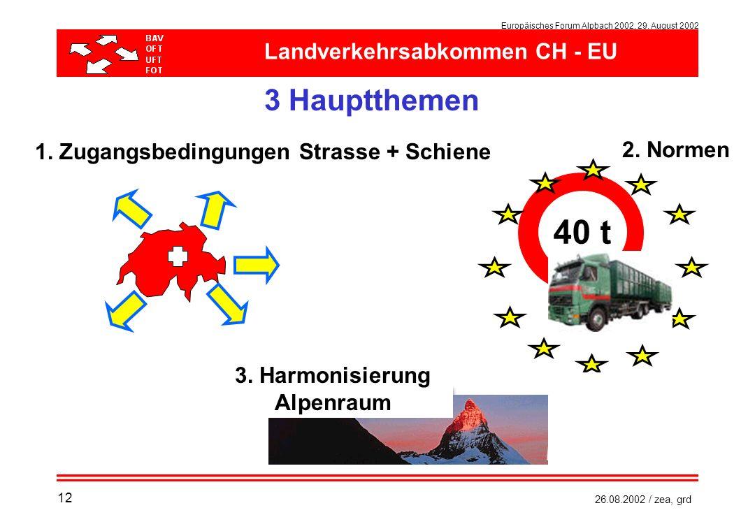 Europäisches Forum Alpbach 2002, 29. August 2002 26.08.2002 / zea, grd 40 t 2. Normen 1. Zugangsbedingungen Strasse + Schiene 3. Harmonisierung Alpenr