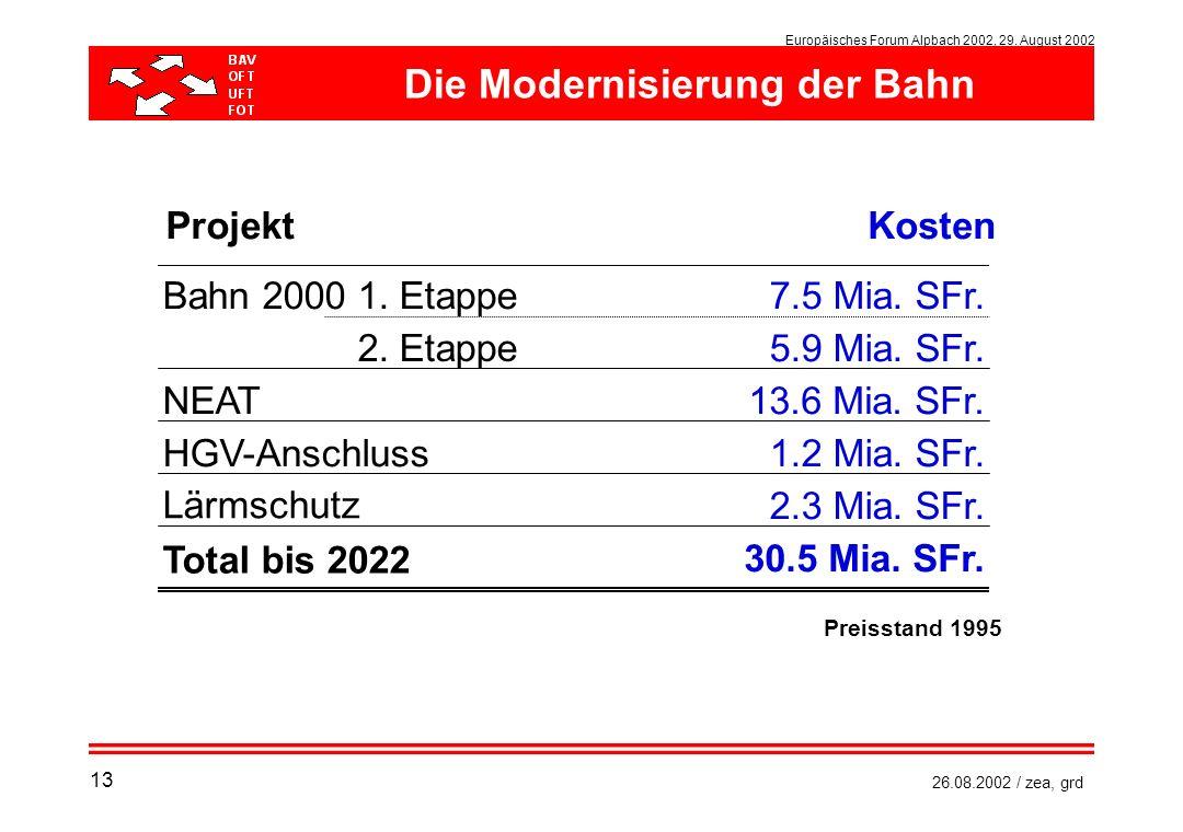 Europäisches Forum Alpbach 2002, 29. August 2002 26.08.2002 / zea, grd ProjektKosten Bahn 2000 1. Etappe7.5 Mia. SFr. Bahn 2000 2. Etappe NEAT HGV-Ans