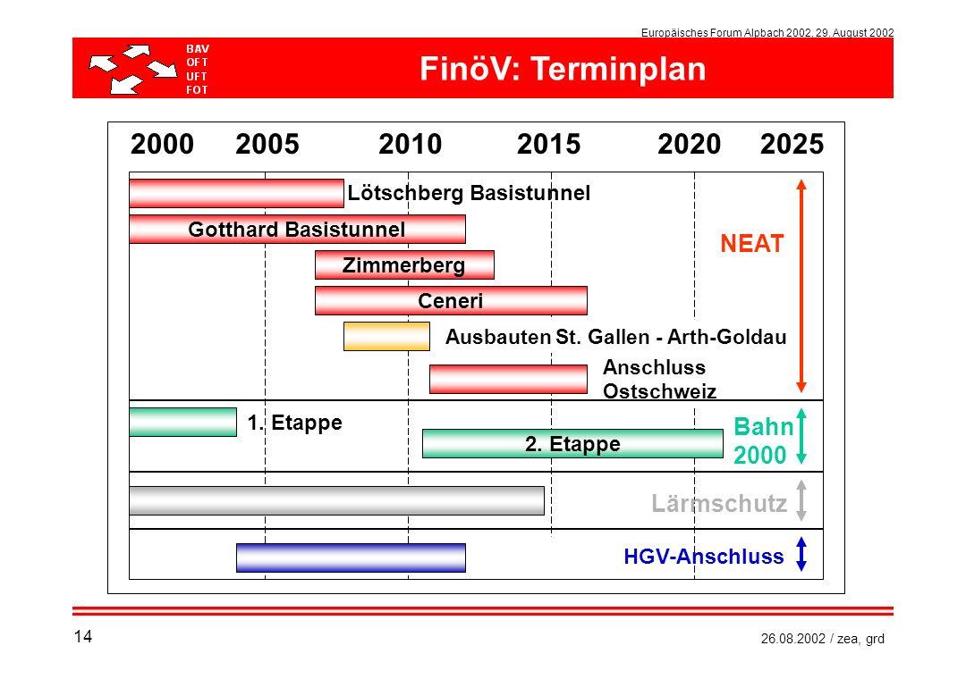 Europäisches Forum Alpbach 2002, 29. August 2002 26.08.2002 / zea, grd 200020052010201520202025 Gotthard Basistunnel Zimmerberg Ceneri 2. Etappe HGV-A