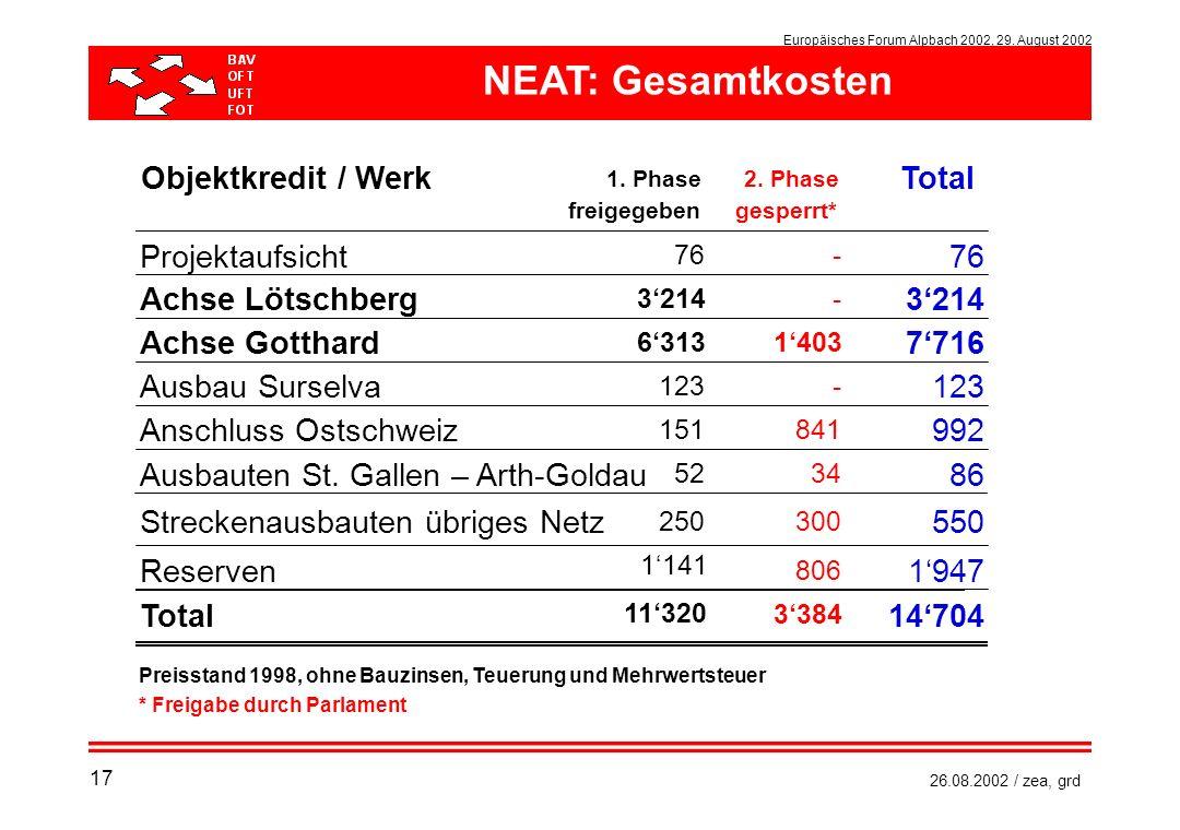Europäisches Forum Alpbach 2002, 29. August 2002 26.08.2002 / zea, grd NEAT: Gesamtkosten Objektkredit / Werk 1. Phase2. Phase Total freigegebengesper