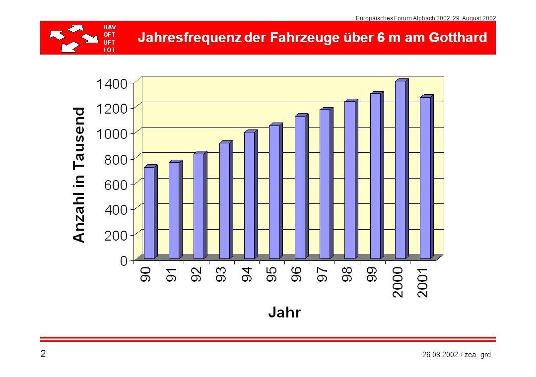 Europäisches Forum Alpbach 2002, 29. August 2002 26.08.2002 / zea, grd Jahresfrequenz der Fahrzeuge über 6 m am Gotthard 2
