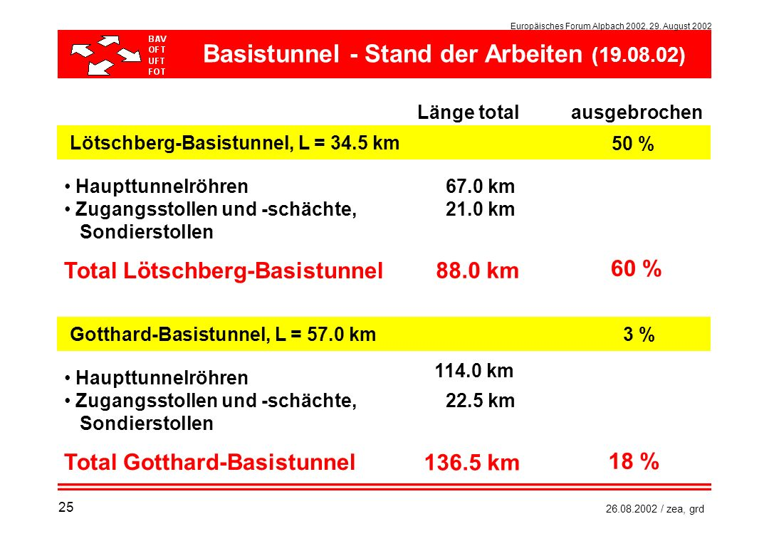 Europäisches Forum Alpbach 2002, 29. August 2002 26.08.2002 / zea, grd Lötschberg-Basistunnel, L = 34.5 km Haupttunnelröhren Zugangsstollen und -schäc