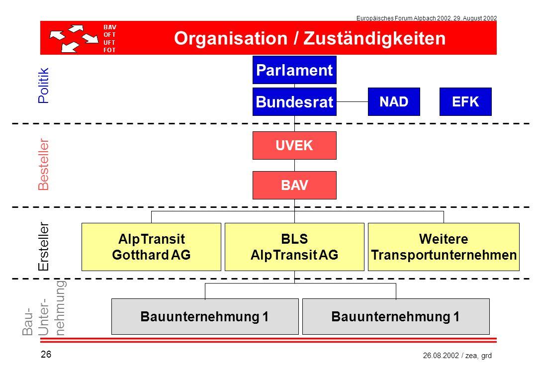 Europäisches Forum Alpbach 2002, 29. August 2002 26.08.2002 / zea, grd Organisation / Zuständigkeiten UVEK BAV Bauunternehmung 1 Parlament Bundesrat N