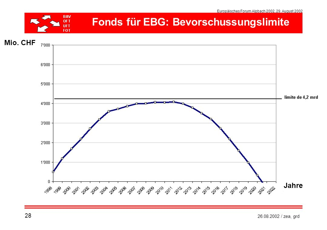 Europäisches Forum Alpbach 2002, 29. August 2002 26.08.2002 / zea, grd Mio. CHF Jahre Fonds für EBG: Bevorschussungslimite 28