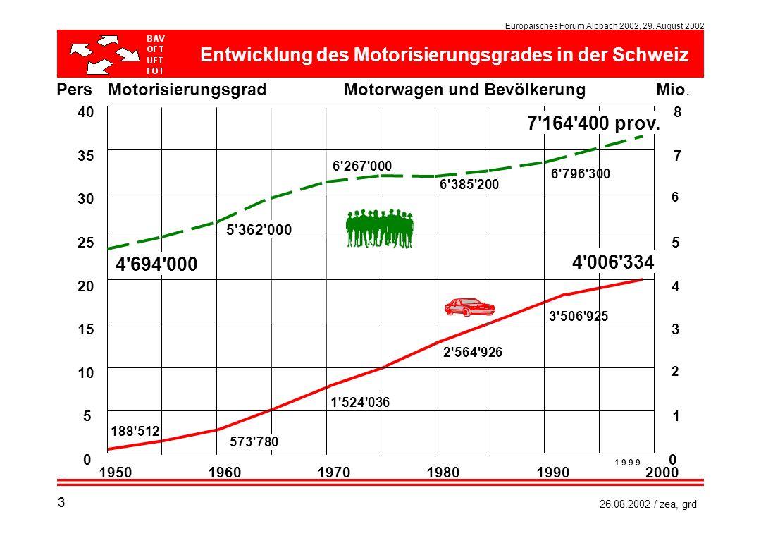 Europäisches Forum Alpbach 2002, 29. August 2002 26.08.2002 / zea, grd Motorwagen und Bevölkerung 840 Pers. Mio. 5'362'000 6'267'000 6'385'200 1'524'0