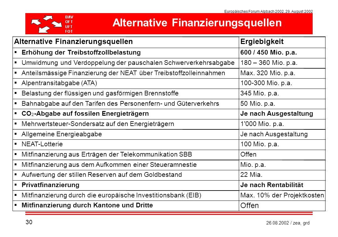 Europäisches Forum Alpbach 2002, 29. August 2002 26.08.2002 / zea, grd Alternative Finanzierungsquellen 30