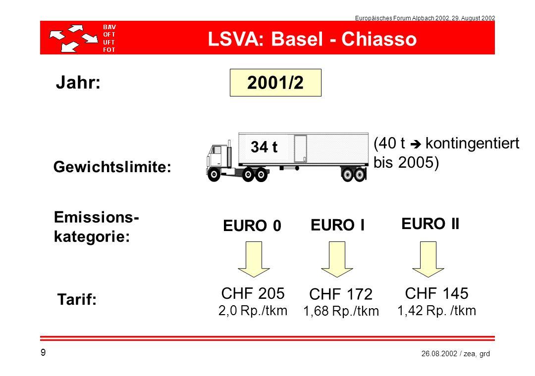 Europäisches Forum Alpbach 2002, 29. August 2002 26.08.2002 / zea, grd Gewichtslimite: Emissions- kategorie: Tarif: EURO 0 EURO I EURO II Jahr: 2001/2