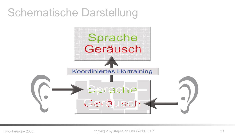 rollout europe 2008 copyright by stapes.ch und MediTECH ® 12 t Zugangshinweis Aufgabe LatenzAntwort Bekräftigung Spitze .