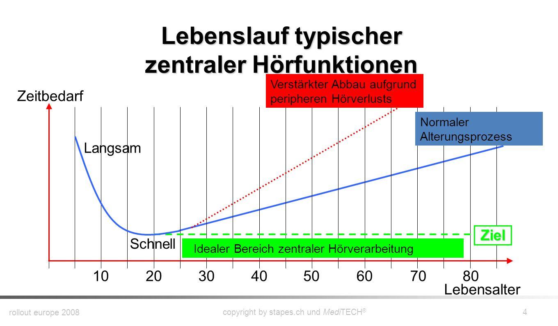 rollout europe 2008 copyright by stapes.ch und MediTECH ® 14 Wann ist ein hörFit ® -Training angezeigt.