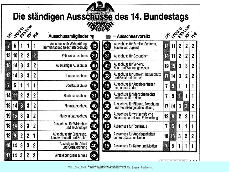WS 2004/2005 - Staatsorganisationsrecht - PD Dr. Jürgen Bröhmer Die ständigen Ausschüsse des 14. Bundestages
