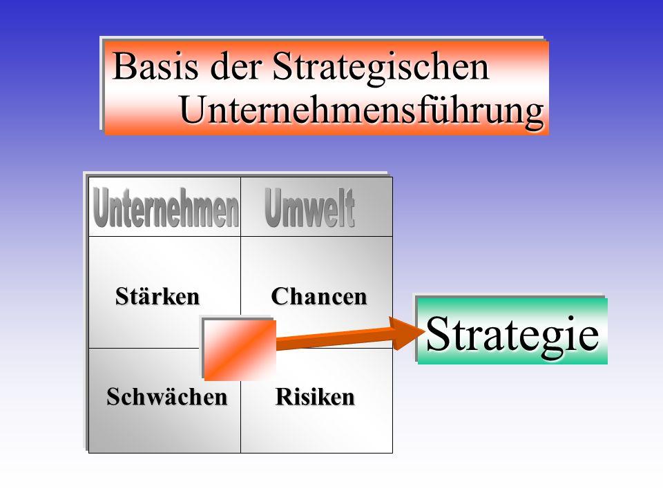 Basis der Strategischen Unternehmensführung StärkenChancen RisikenSchwächen Strategie