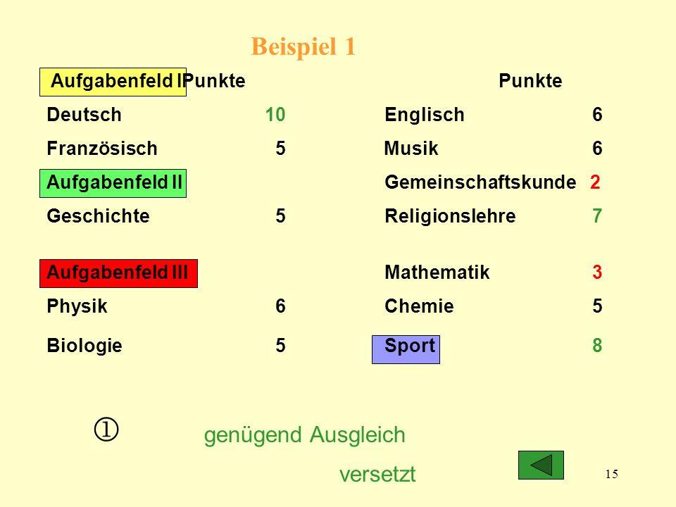 15 Beispiel 1 Aufgabenfeld IPunkte Punkte Deutsch 10Englisch 6 Französisch 5 Musik 6 Aufgabenfeld II Gemeinschaftskunde 2 Geschichte 5Religionslehre 7 Aufgabenfeld IIIMathematik 3 Physik 6 Chemie 5 Biologie 5 Sport 8 versetzt genügend Ausgleich