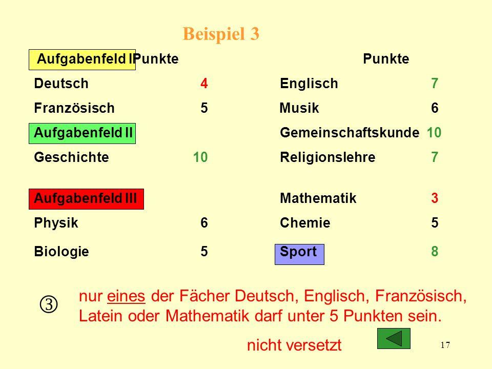17 Beispiel 3 Aufgabenfeld IPunkte Punkte Deutsch 4Englisch 7 Französisch 5 Musik 6 Aufgabenfeld II Gemeinschaftskunde 10 Geschichte 10Religionslehre 7 Aufgabenfeld IIIMathematik 3 Physik 6 Chemie 5 Biologie 5 Sport 8 nicht versetzt nur eines der Fächer Deutsch, Englisch, Französisch, Latein oder Mathematik darf unter 5 Punkten sein.