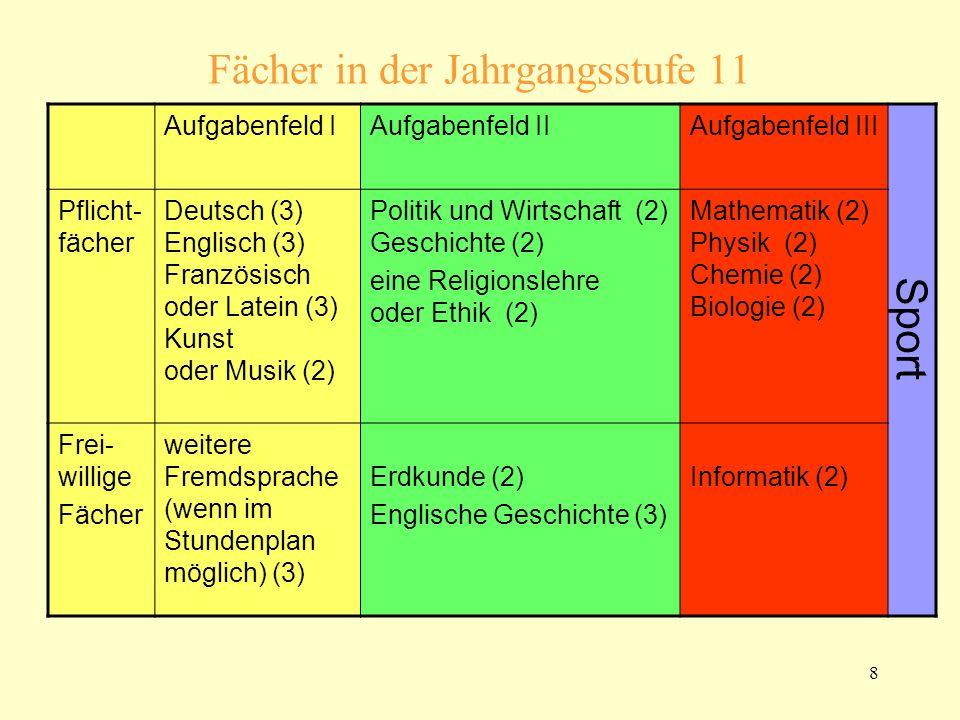 8 Fächer in der Jahrgangsstufe 11 Aufgabenfeld IAufgabenfeld IIAufgabenfeld III Pflicht- fächer Deutsch (3) Englisch (3) Französisch oder Latein (3) Kunst oder Musik (2) Politik und Wirtschaft (2) Geschichte (2) eine Religionslehre oder Ethik (2) Mathematik (2) Physik (2) Chemie (2) Biologie (2) Sport Frei- willige Fächer weitere Fremdsprache (wenn im Stundenplan möglich) (3) Erdkunde (2) Englische Geschichte (3) Informatik (2)