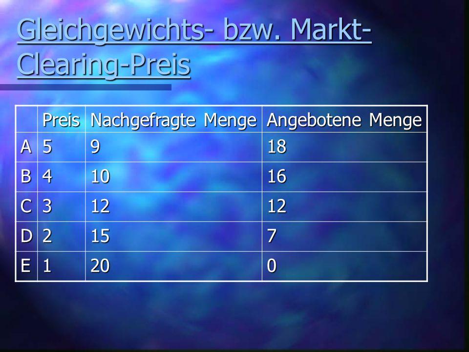Gleichgewichts- bzw. Markt- Clearing-Preis Gleichgewichts- bzw.