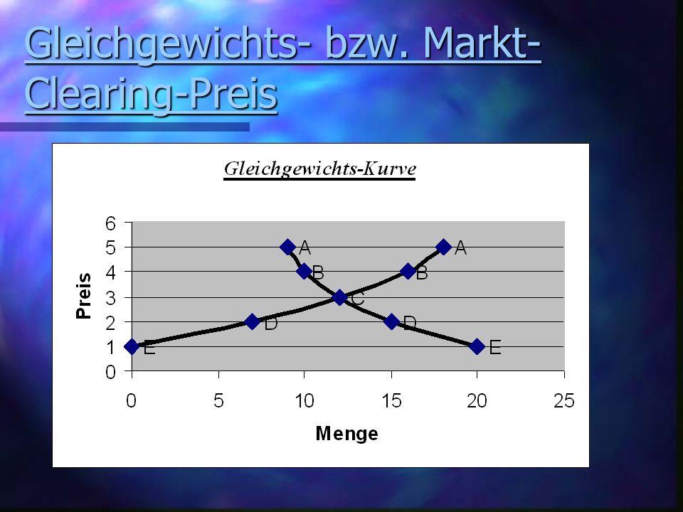 Gleichgewichts- bzw. Markt- Clearing-Preis Gleichgewichts- bzw. Markt- Clearing-Preis