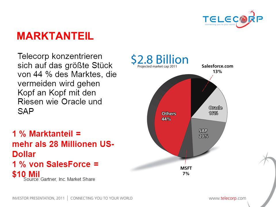 Telecorp konzentrieren sich auf das größte Stück von 44 % des Marktes, die vermeiden wird gehen Kopf an Kopf mit den Riesen wie Oracle und SAP 1 % Mar