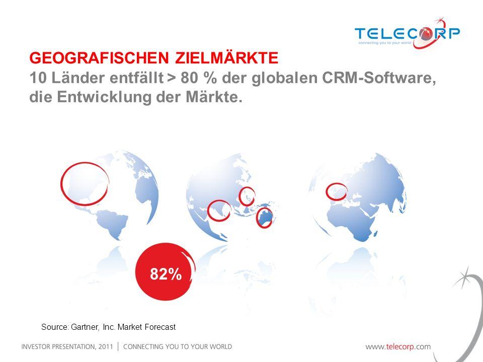 GEOGRAFISCHEN ZIELMÄRKTE 10 Länder entfällt > 80 % der globalen CRM-Software, die Entwicklung der Märkte. 82% Source: Gartner, Inc. Market Forecast