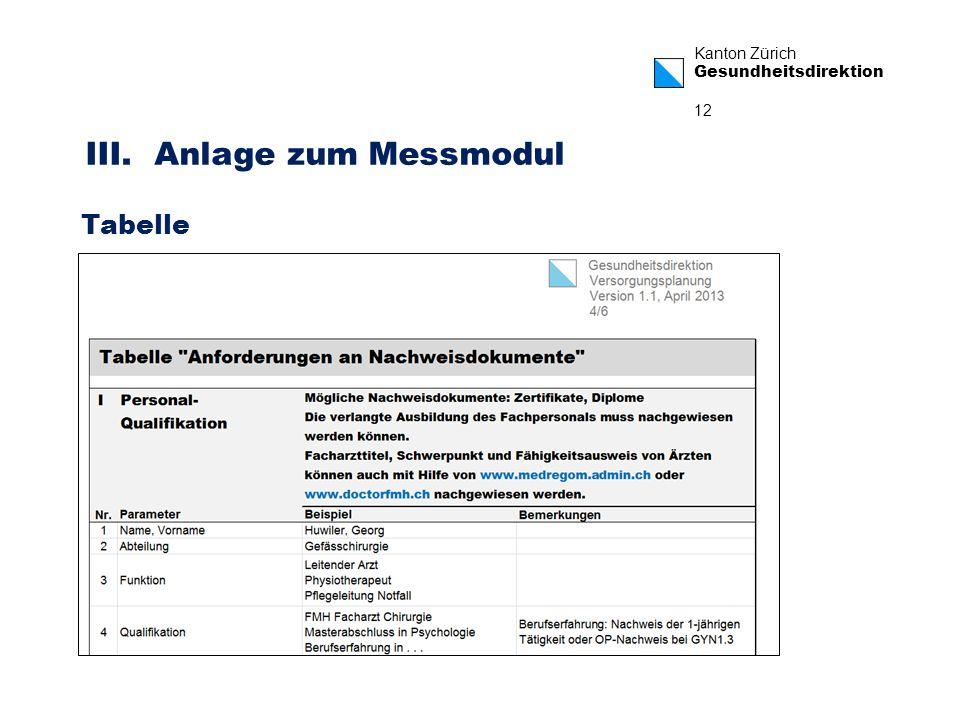 Kanton Zürich Gesundheitsdirektion 12 III. Anlage zum Messmodul Tabelle