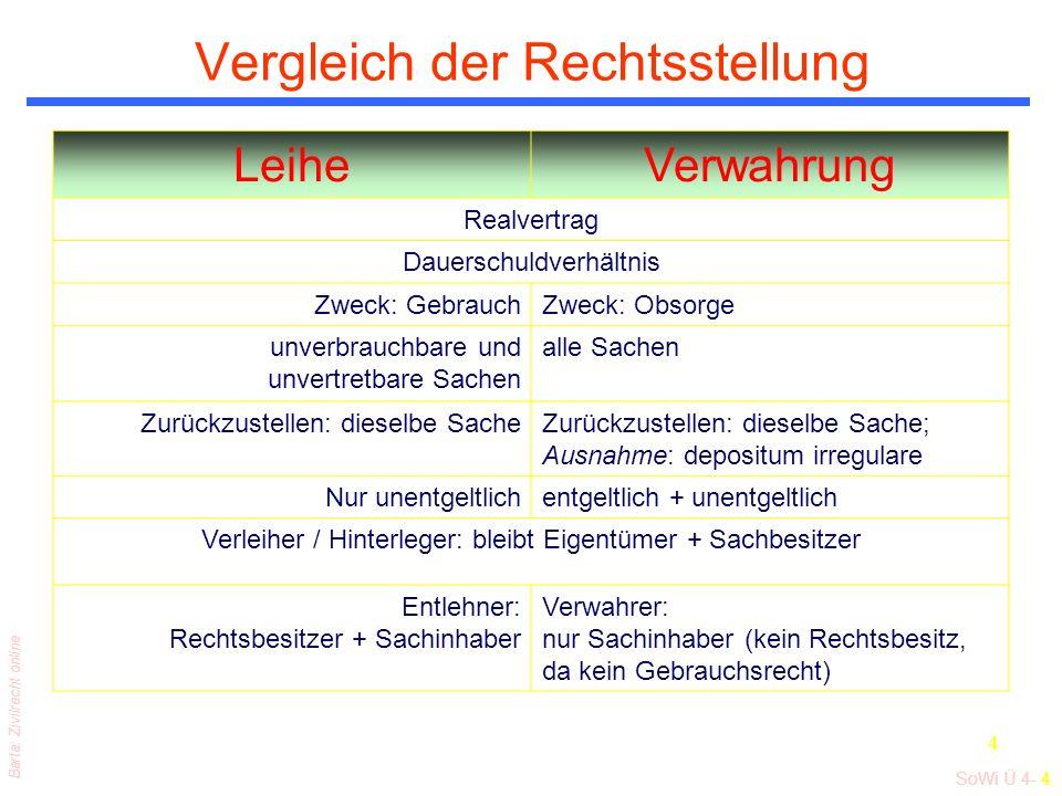 SoWi Ü 4- 4 Barta: Zivilrecht online 4 Vergleich der Rechtsstellung LeiheVerwahrung Realvertrag Dauerschuldverhältnis Zweck: GebrauchZweck: Obsorge un
