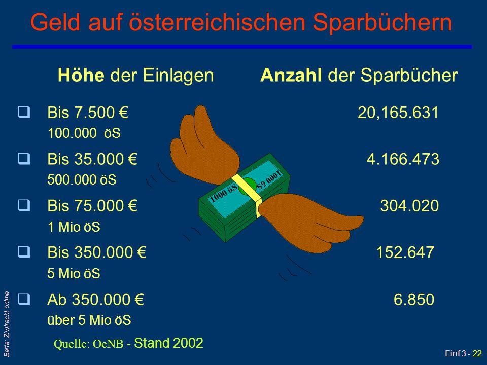 Einf 3 - 22 Barta: Zivilrecht online Geld auf österreichischen Sparbüchern Höhe der EinlagenAnzahl der Sparbücher qBis 7.500 20,165.631 100.000 öS qBi
