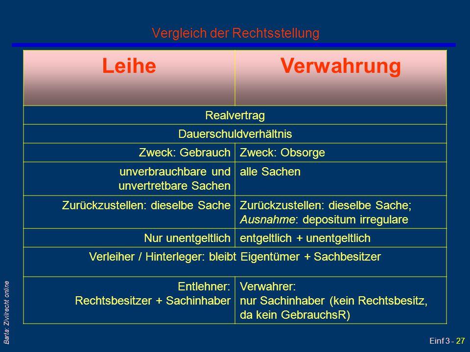 Einf 3 - 27 Barta: Zivilrecht online Vergleich der Rechtsstellung LeiheVerwahrung Realvertrag Dauerschuldverhältnis Zweck: GebrauchZweck: Obsorge unve