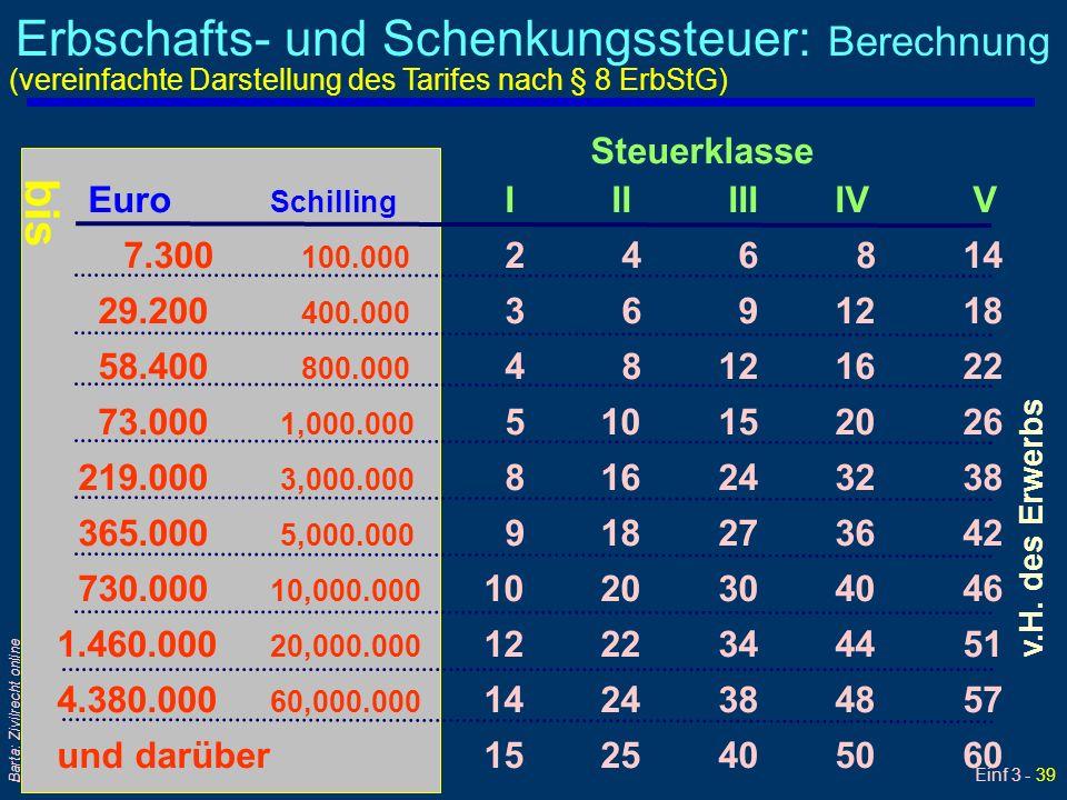 Einf 3 - 39 Barta: Zivilrecht online Erbschafts- und Schenkungssteuer: Berechnung Steuerklasse Euro Schilling I II III IV V 7.300 100.000 2 4 6 8 14 2