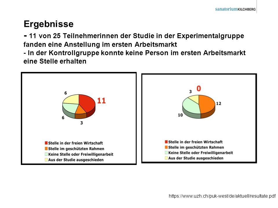 Ergebnisse - 11 von 25 Teilnehmerinnen der Studie in der Experimentalgruppe fanden eine Anstellung im ersten Arbeitsmarkt - In der Kontrollgruppe konn