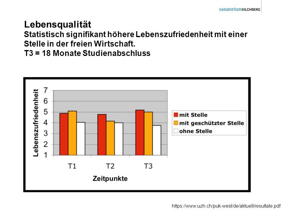 Lebensqualität Statistisch signifikant höhere Lebenszufriedenheit mit einer Stelle in der freien Wirtschaft. T3 = 18 Monate Studienabschluss https://w