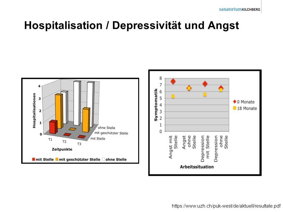 Hospitalisation / Depressivität und Angst https://www.uzh.ch/puk-west/de/aktuell/resultate.pdf