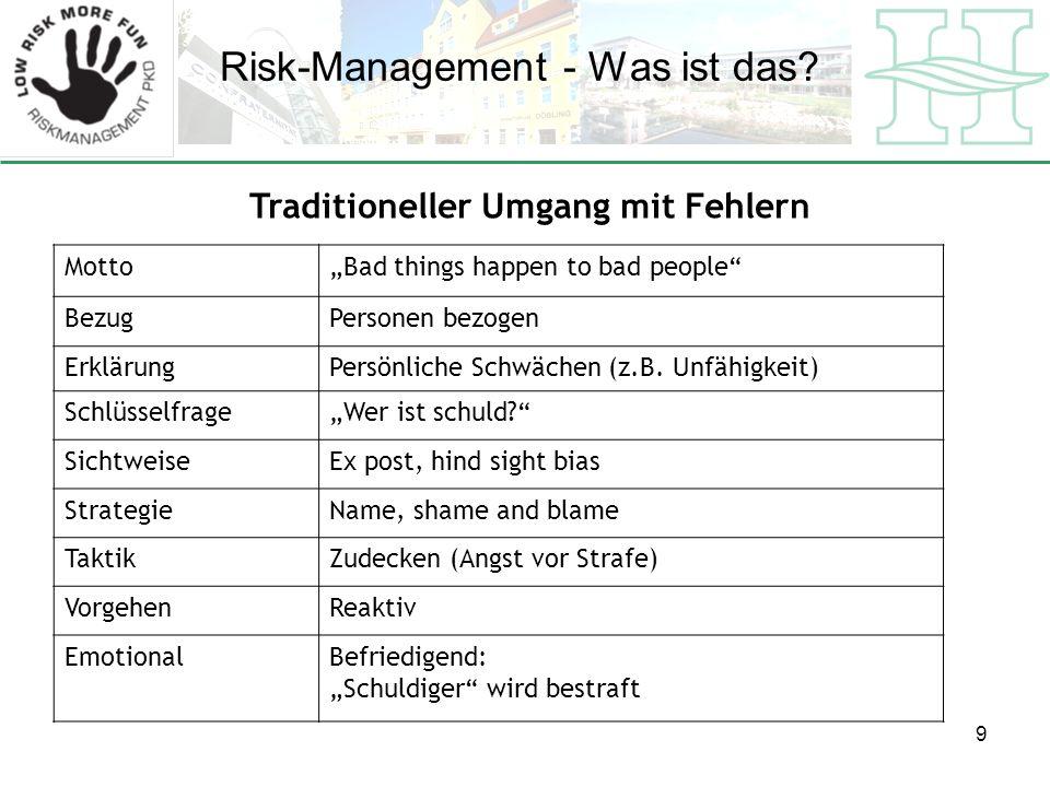 Risk-Management - Was ist das.