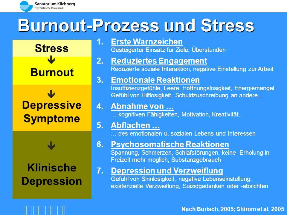 Ungleichgewicht Anforderungen Handlungs- möglichkeiten Stress Stress Arbeit Organisation Person Situation Person