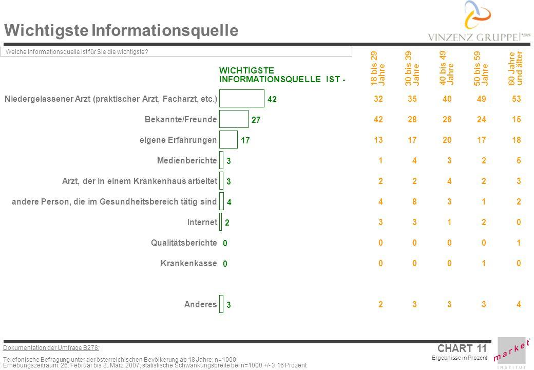 Dokumentation der Umfrage B278: Telefonische Befragung unter der österreichischen Bevölkerung ab 18 Jahre; n=1000; Erhebungszeitraum: 26.