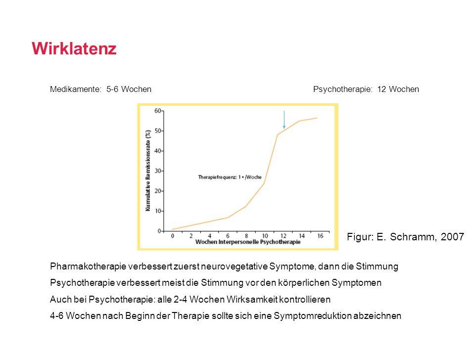 Wirklatenz Medikamente: 5-6 WochenPsychotherapie: 12 Wochen Pharmakotherapie verbessert zuerst neurovegetative Symptome, dann die Stimmung Psychothera