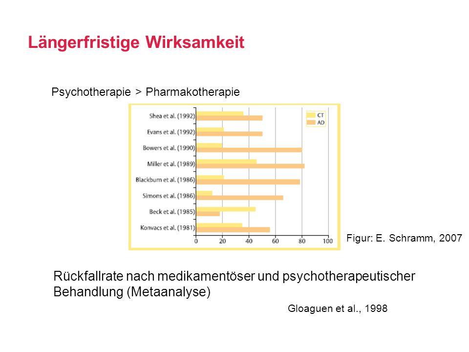 Längerfristige Wirksamkeit Psychotherapie > Pharmakotherapie Rückfallrate nach medikamentöser und psychotherapeutischer Behandlung (Metaanalyse) Gloag