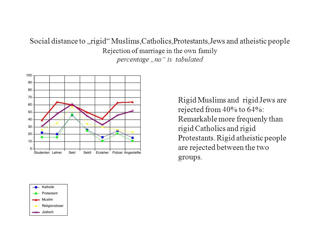 Social distance to rigid Muslims,Catholics,Protestants,Jews and atheistic people Rejection of marriage in the own family percentage no is tabulated Ri