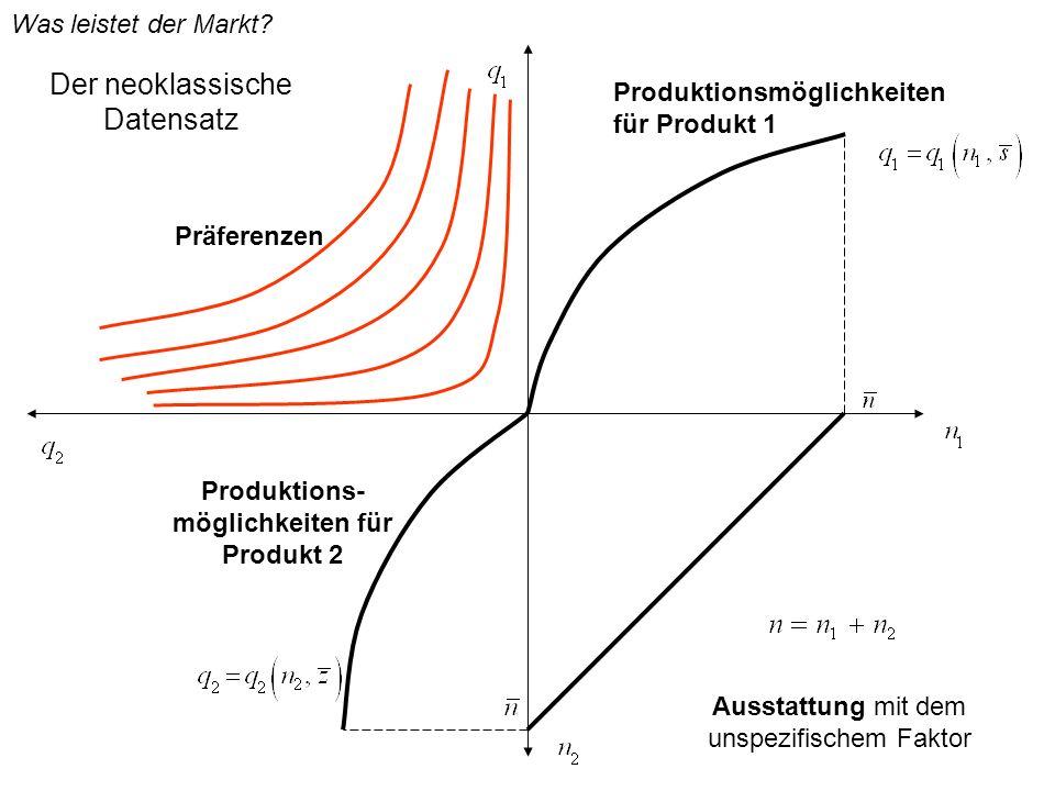 Der neoklassische Datensatz Ausstattung mit dem unspezifischem Faktor Was leistet der Markt? Produktionsmöglichkeiten für Produkt 1 Produktions- mögli