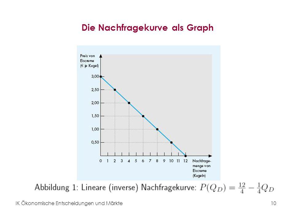 IK Ökonomische Entscheidungen und Märkte10 Die Nachfragekurve als Graph