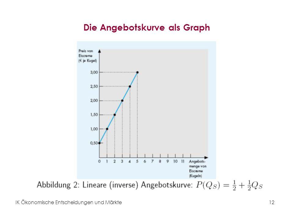 IK Ökonomische Entscheidungen und Märkte12 Die Angebotskurve als Graph