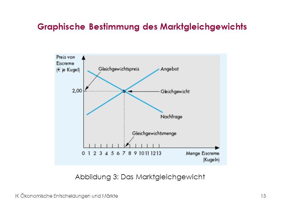 IK Ökonomische Entscheidungen und Märkte15 Graphische Bestimmung des Marktgleichgewichts Abbildung 3: Das Marktgleichgewicht