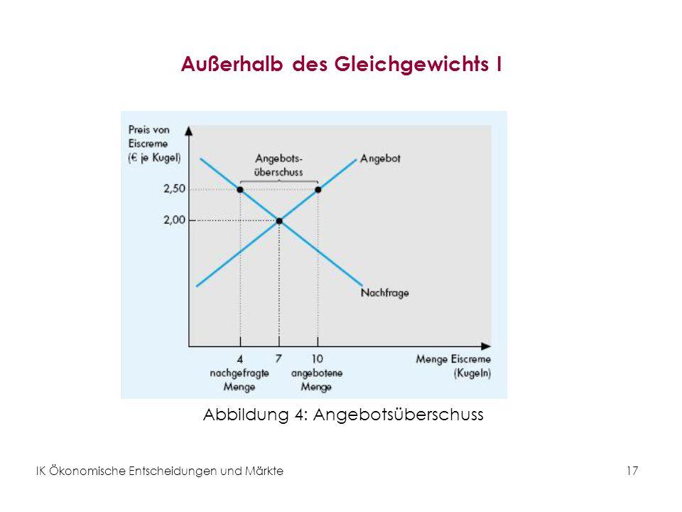 IK Ökonomische Entscheidungen und Märkte17 Außerhalb des Gleichgewichts I Abbildung 4: Angebotsüberschuss