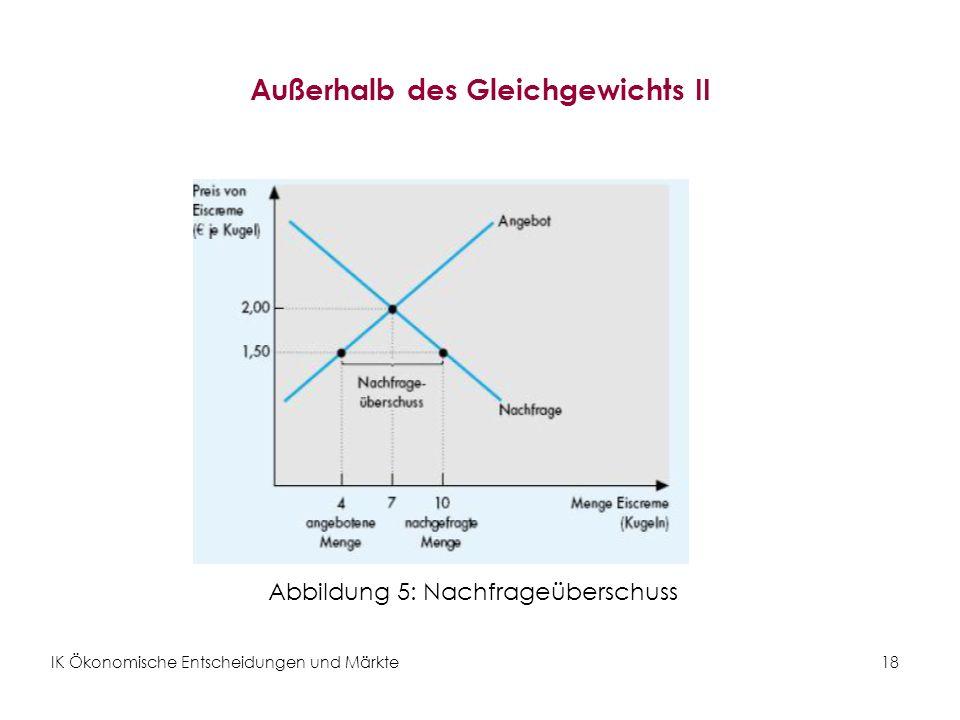 IK Ökonomische Entscheidungen und Märkte18 Außerhalb des Gleichgewichts II Abbildung 5: Nachfrageüberschuss