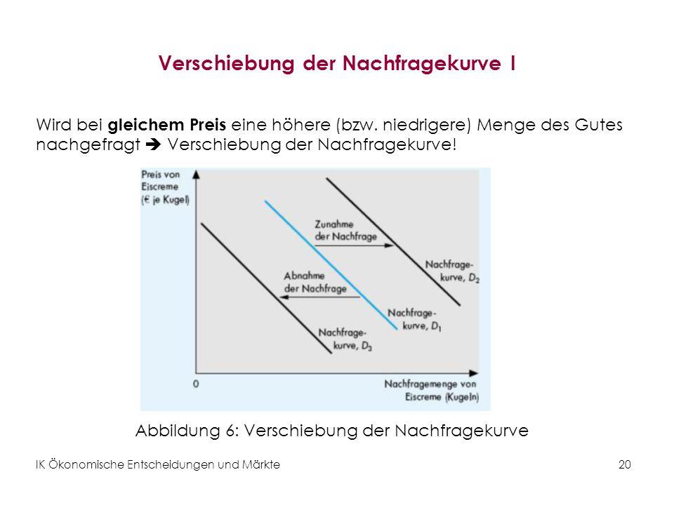 IK Ökonomische Entscheidungen und Märkte20 Verschiebung der Nachfragekurve I Wird bei gleichem Preis eine höhere (bzw. niedrigere) Menge des Gutes nac