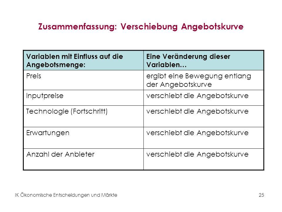 IK Ökonomische Entscheidungen und Märkte25 Zusammenfassung: Verschiebung Angebotskurve Variablen mit Einfluss auf die Angebotsmenge: Eine Veränderung