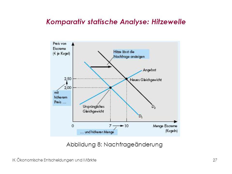 IK Ökonomische Entscheidungen und Märkte27 Komparativ statische Analyse: Hitzewelle Abbildung 8: Nachfrageänderung