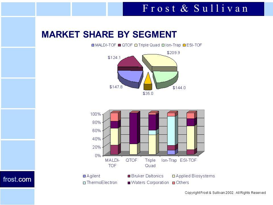 F r o s t & S u l l i v a n frost.com Copyright Frost & Sullivan 2002.