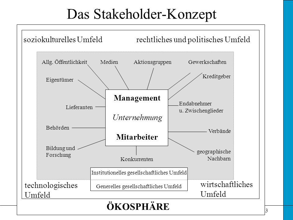 © 2002 Mag. Hessel3 Das Stakeholder-Konzept technologisches wirtschaftliches Umfeld ÖKOSPHÄRE soziokulturelles Umfeld rechtliches und politisches Umfe
