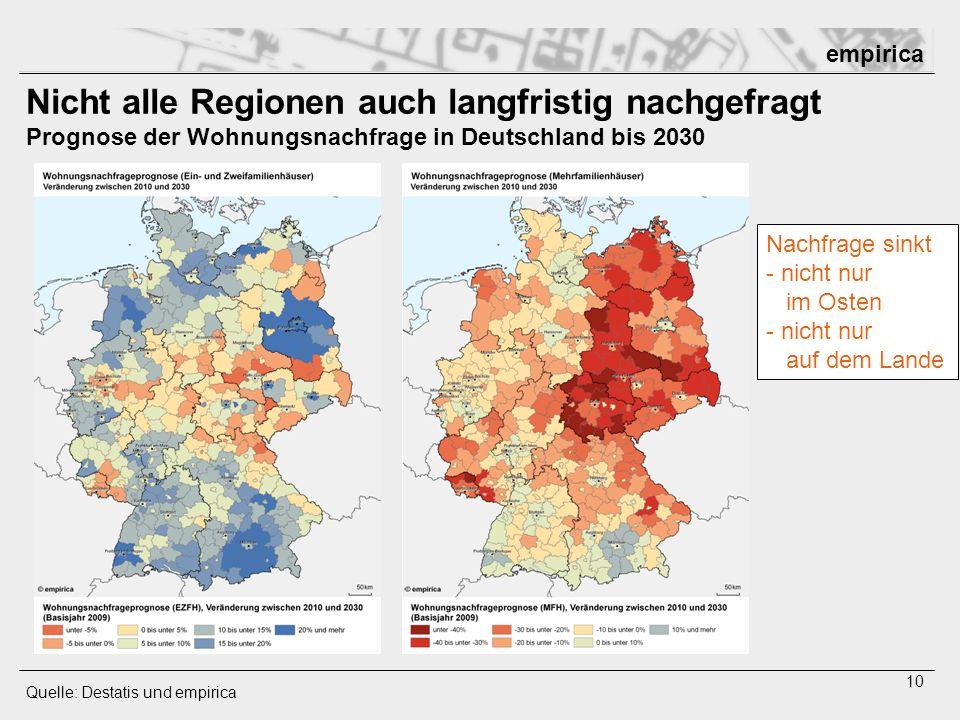 empirica 10 Nicht alle Regionen auch langfristig nachgefragt Prognose der Wohnungsnachfrage in Deutschland bis 2030 Quelle: Destatis und empirica Nach